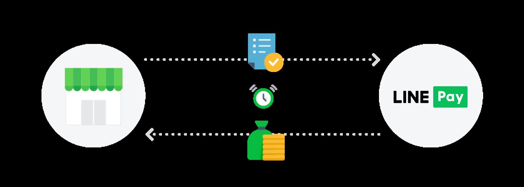 About Service : LINE Pay Merchant