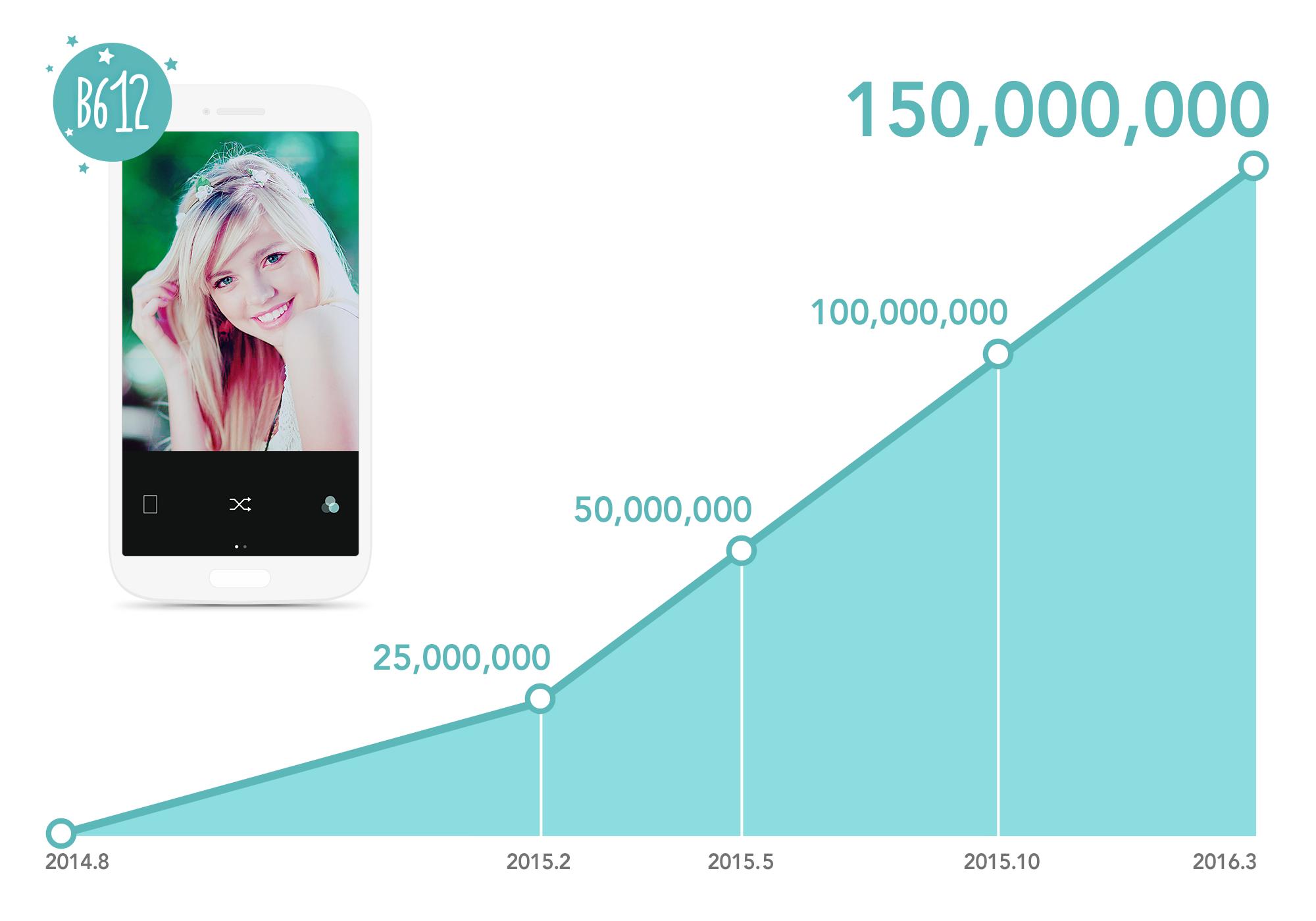 "Dedicated ""Selfie"" Photo App B612 Tops 150 Million Downloads in 19"