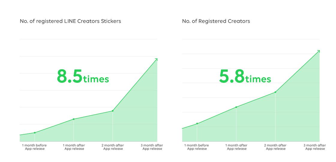 LINE Creators Studio Makes Sticker-Making Easy for All