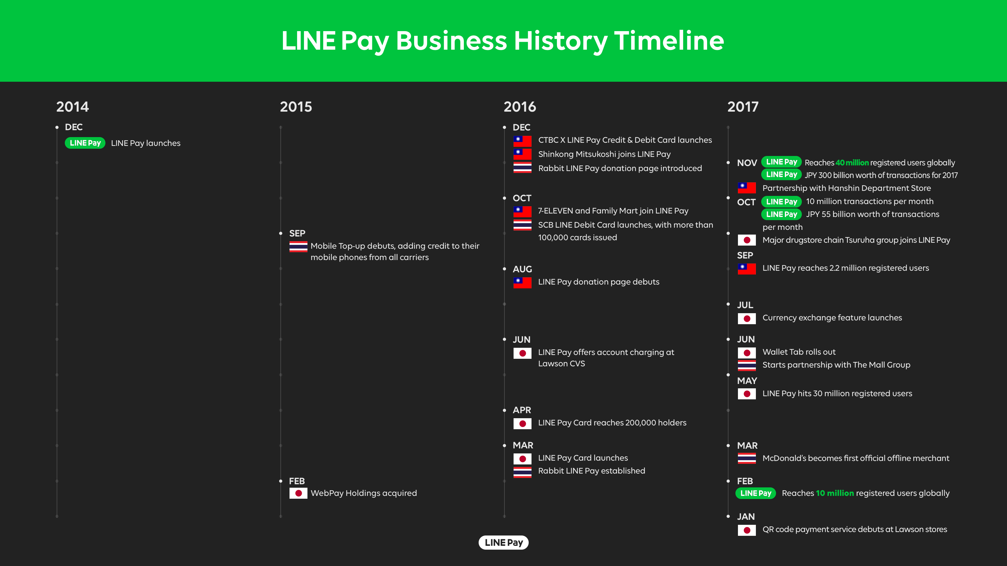 Globala Line Pay Milestone 10 Million Transactions Monthly Line