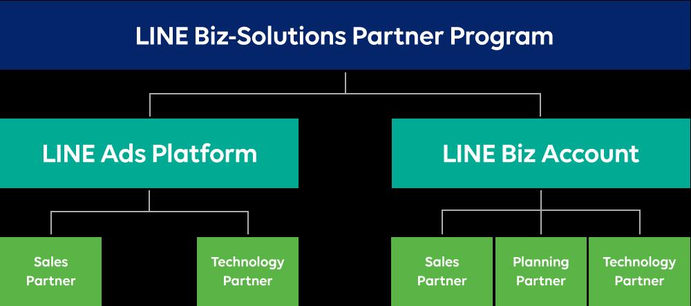/stf/linecorp/ja/pr/18_Biz_solutions_diagram_0222.png