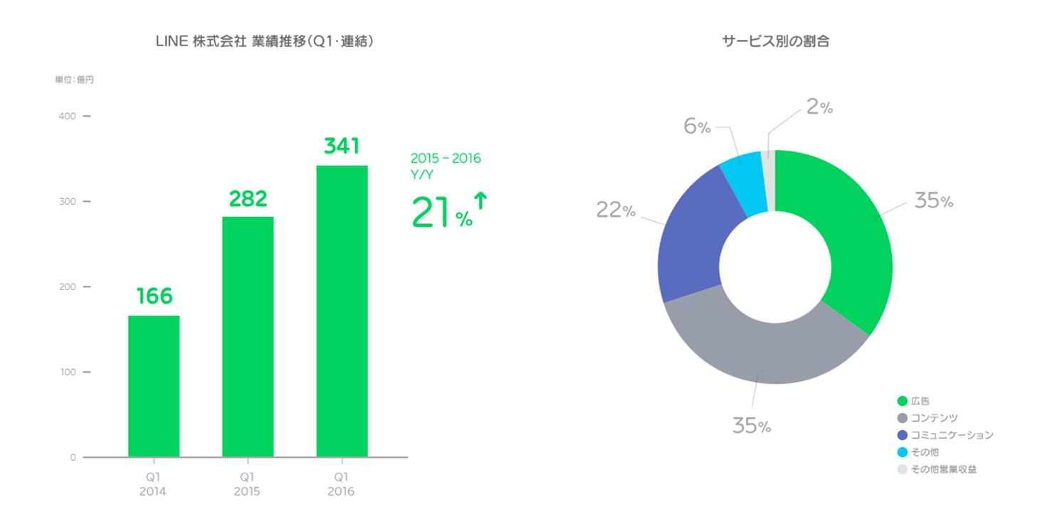 /linecorp/ja/pr/2016Q1_graph_jp.png