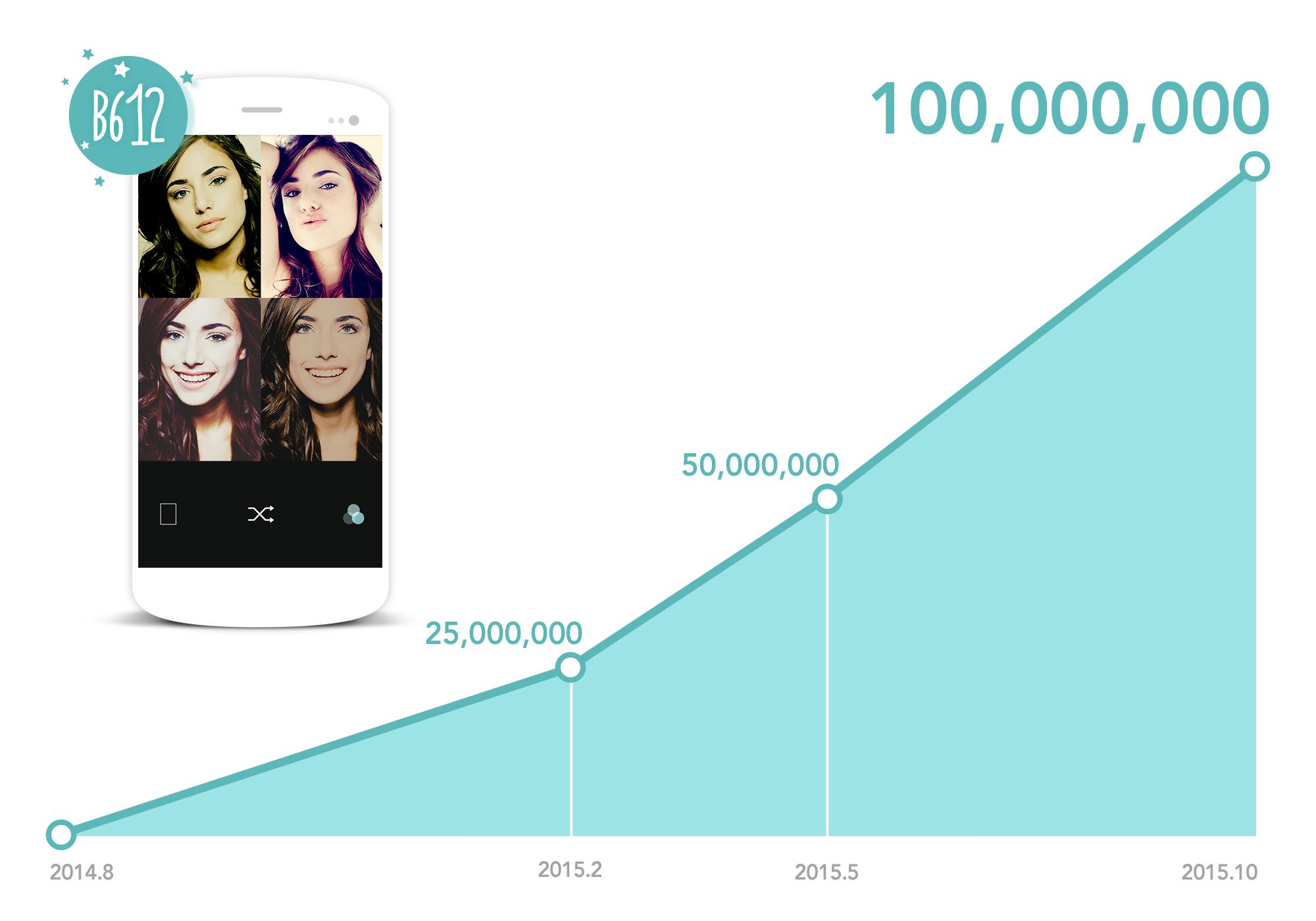 "B612】Dedicated ""Selfie"" Photo App B612 Tops 100 Million Downloads"