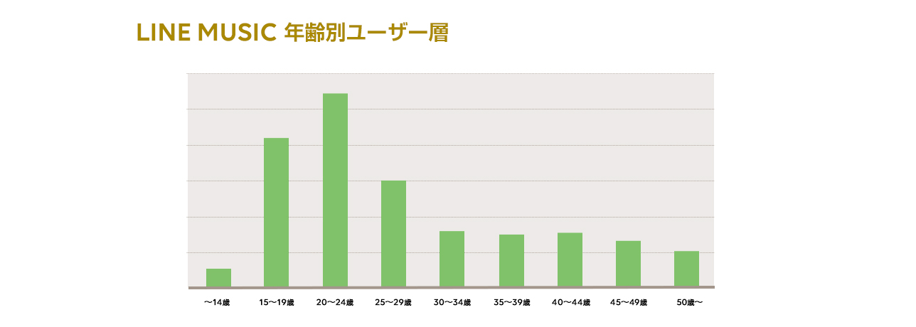 /stf/linecorp/ja/pr/Demographic_new.jpg