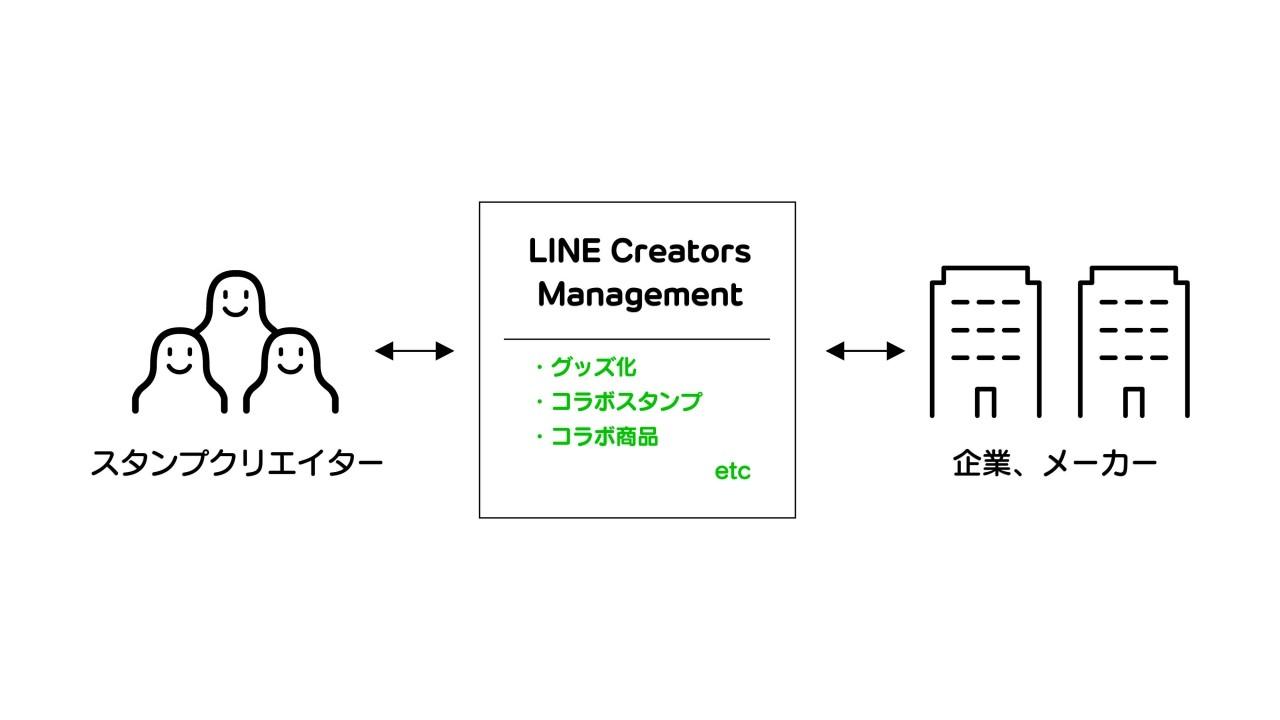 /linecorp/ja/pr/LCM01.jpg