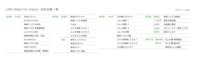 /linecorp/ja/pr/LINEMapsforIndoorGraph.png