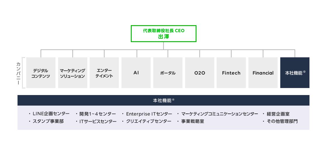 /stf/linecorp/ja/pr/PRrelease20190205_02mainimg_company.png