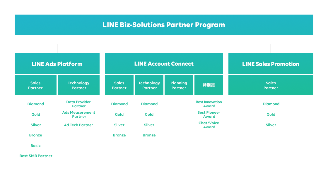 /stf/linecorp/ja/pr/PRrelease20190729_partneraward.png