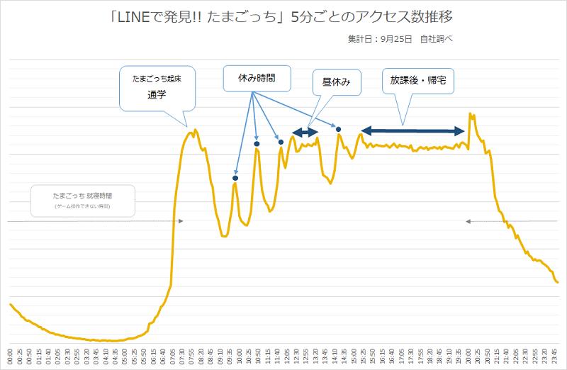 /stf/linecorp/ja/pr/Tamagotchi_graph.png