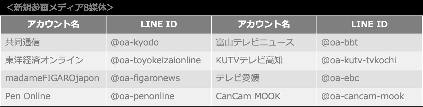 /stf/linecorp/ja/pr/new_media_list.png