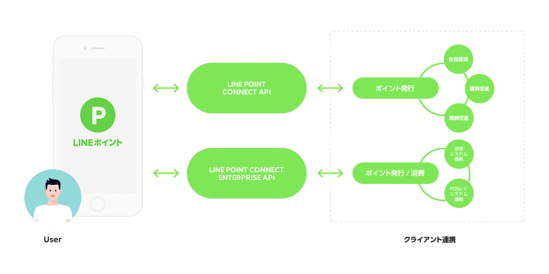 /stf/linecorp/ja/pr/pointconnect02.jpg