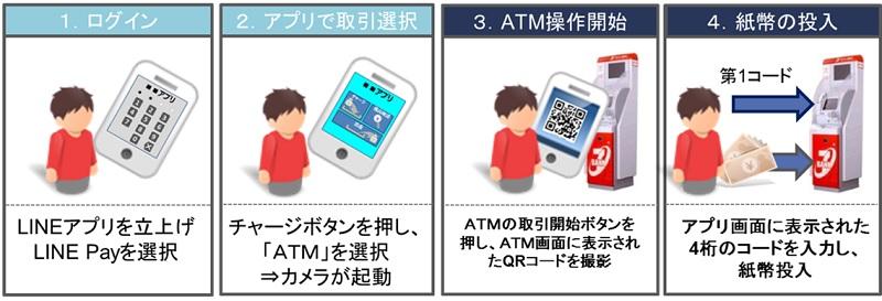 /stf/linecorp/ja/pr/sevenbank_image.jpg