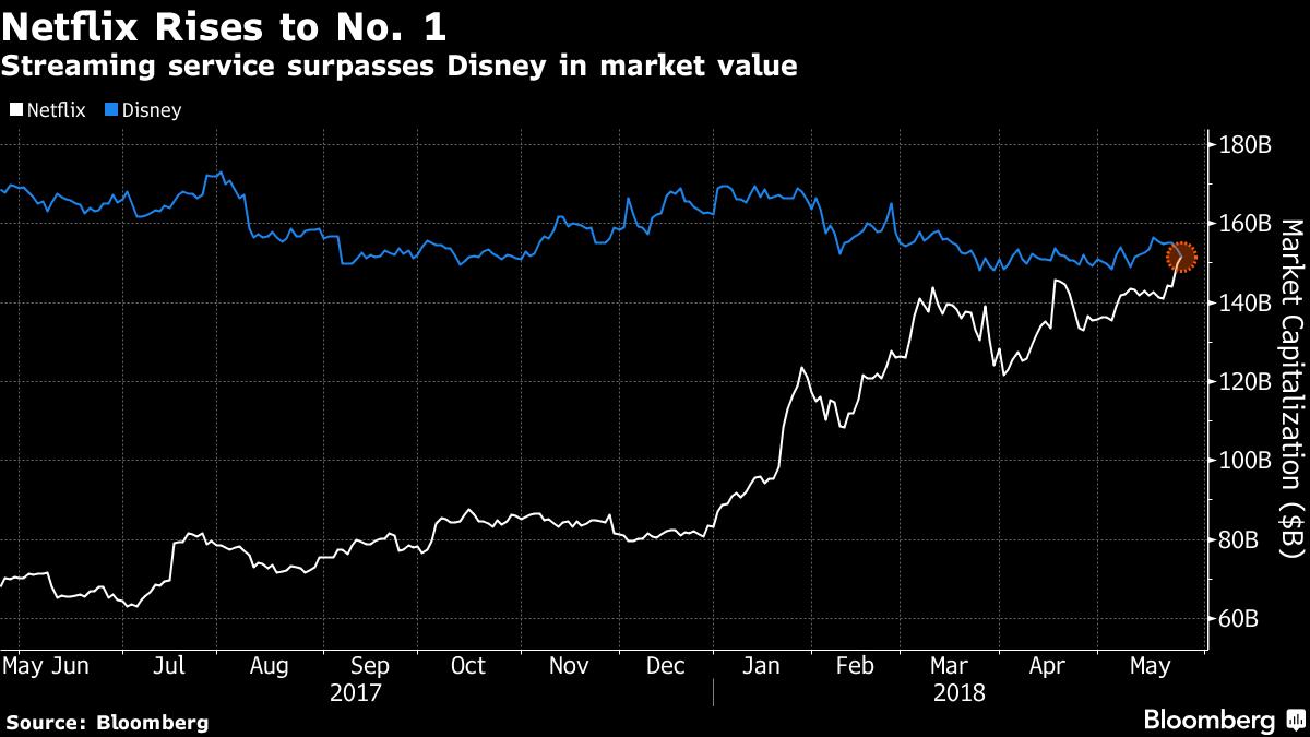 netflix、最大のメディア企業に-時価総額ディズニー上回る