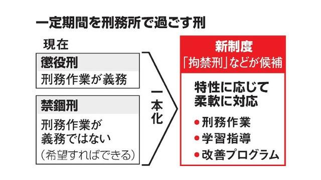 懲役・禁錮刑の一本化を検討 再犯防止教育、柔軟に – LINE NEWS ...
