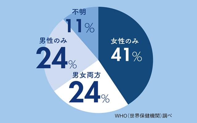 94c0a96483c73 妊娠を望むカップルのうち約半数(48%)が男性にも原因があることがわかっている。精子の数や運動率の問題から、勃起障害(ED)など、原因はさまざま。