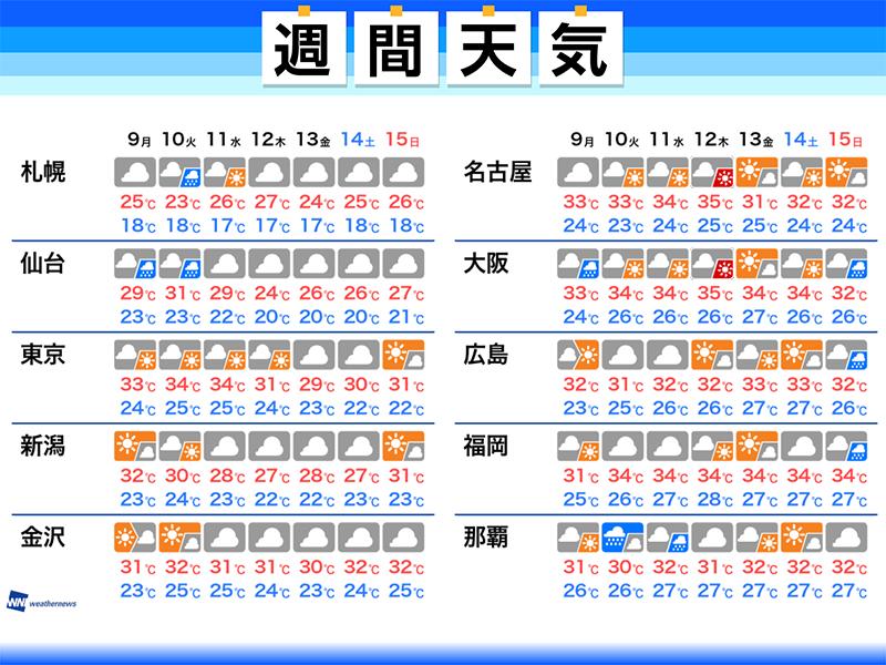横浜市中区10日間天気予報