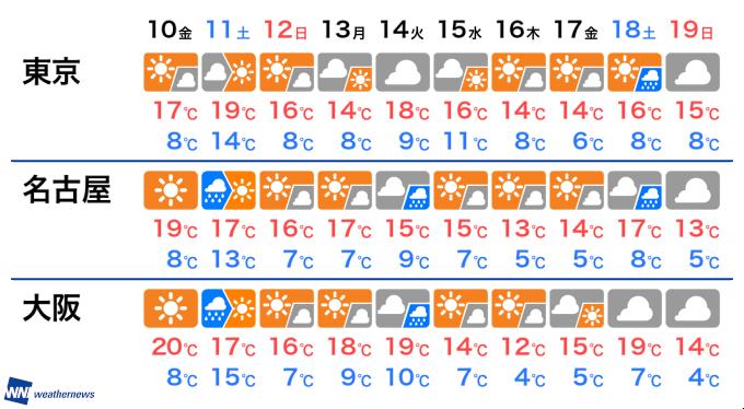 1 鳥取 天気 ヶ月 予報