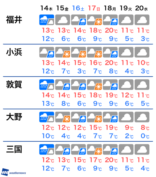 福井 県 敦賀 天気