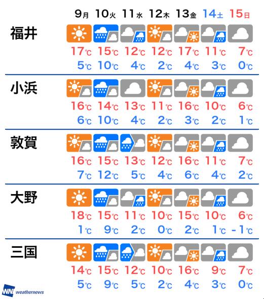 の 天気 福井 来週