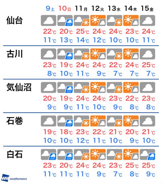 県 天気 の 宮城 今日