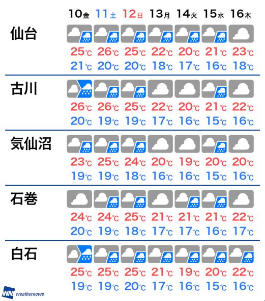 明日 の 天気 古川
