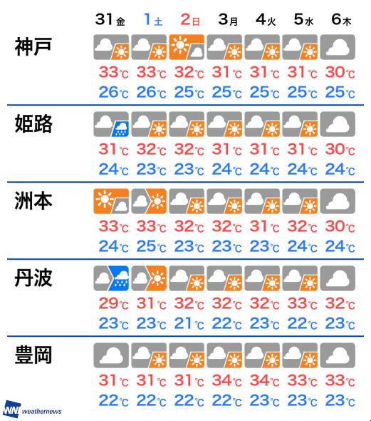 天気 週間 兵庫 県
