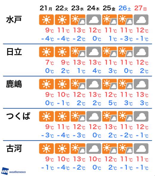 天気 水戸 の 明日