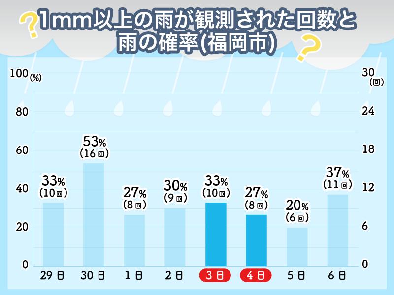博多 の 天気
