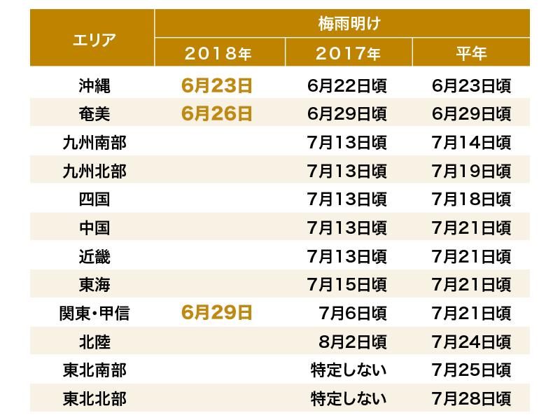 梅雨 明け 2019 仙台