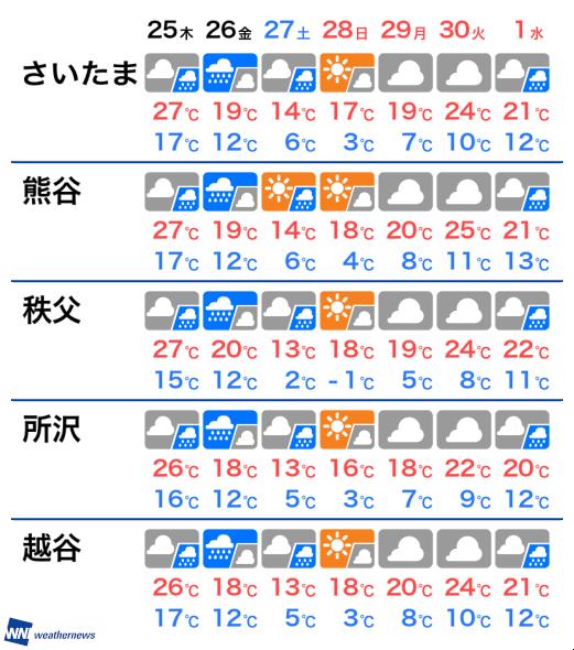 4月25日(木) 埼玉県の明日の天気 (ウェザーニュース) - LINE NEWS