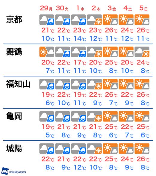 区 天気 伏見 京都市伏見区の10日間天気(6時間ごと)
