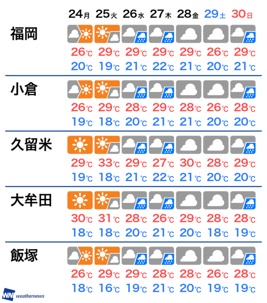 の 天気 久留米 今日