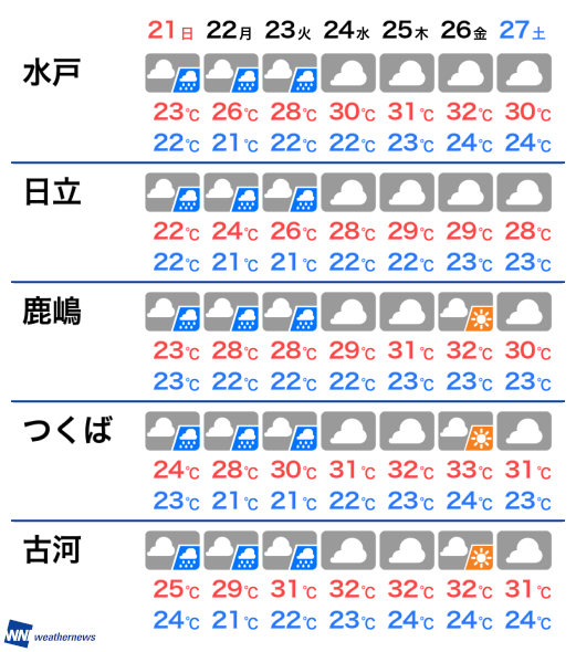茨城県 梅雨明け