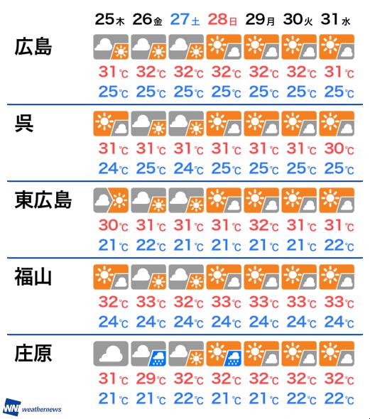 天気 福山