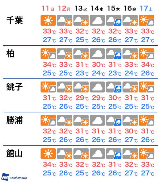 柏 天気 の の 今日