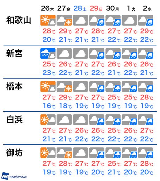 和歌山 天気 10 日間