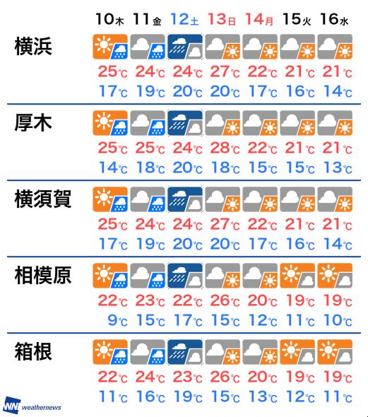 10 日間 墨田 区 天気