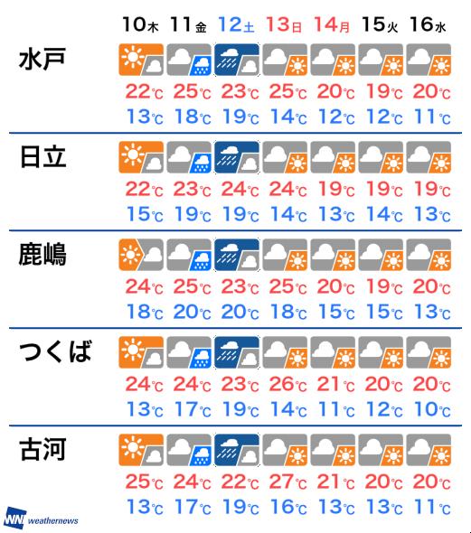 10 つくば 日間 天気