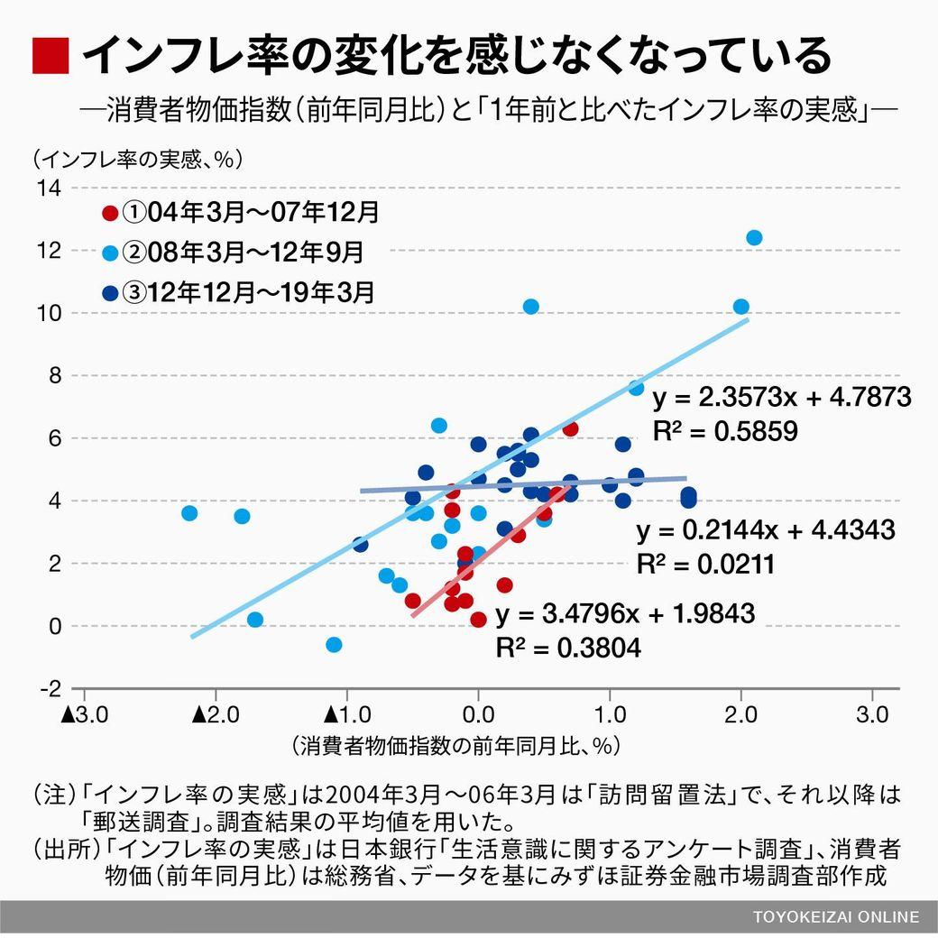 397a1eb7d7 そもそも、人々は実際のインフレ率の変化を感じておらず、インフレ予想どころか、インフレ率の実感すらも適合的でなくなってしまっている。むろん、帰属家賃などを含む  ...