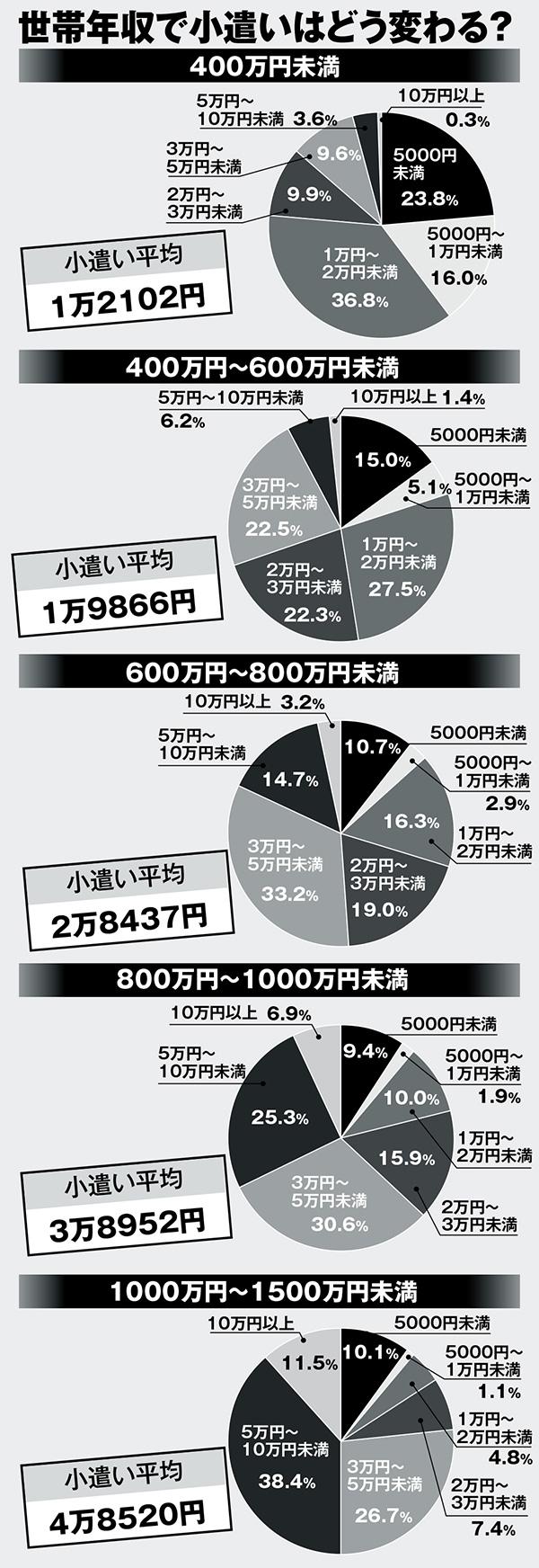 年収 フジ テレビ アナウンサー