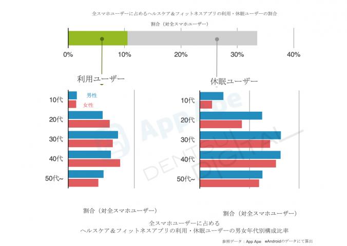 9fc0e41070 ... 利用した経験があり、49%が男性、51%が女性と男女比率は約半々の割合となりました。また、利用年代で見ると30~40代 の割合がもっとも高いことも判明しています。
