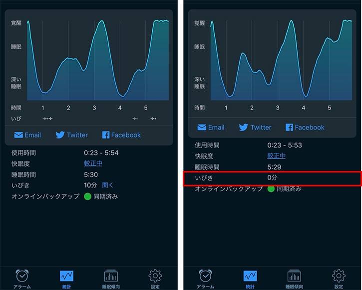 7033aa427273 「Sleepion 2」の使用前(左)と使用後(右)で、睡眠アプリの結果を見比べてみると、寝つきはもともと悪いほうじゃないので、入眠にはあまり変化がないんですが、使用  ...