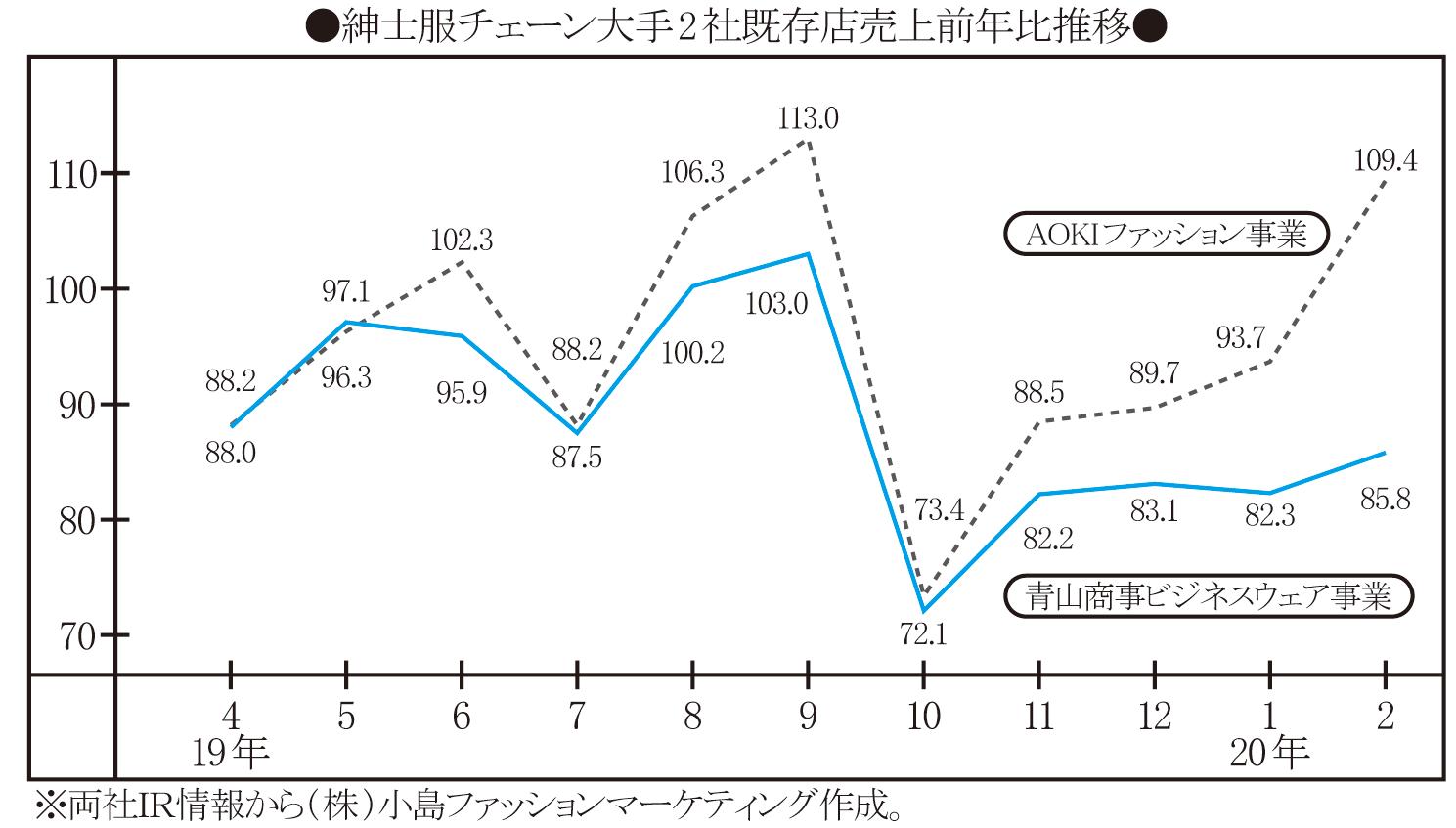 株価 青山 商事
