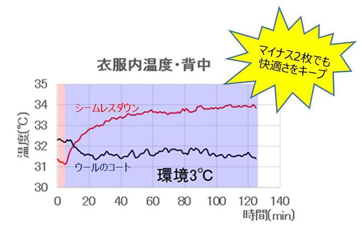 85c2c8437d96 実験開始時はウールのコートを着用した厚着の場合の方が衣服内温度が高いですが、10分が経過した時点から、シームレスダウンを着用した場合の方が衣服内温度が  ...