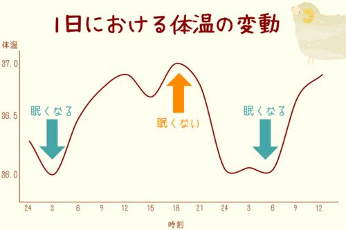 一 変動 体温 日 体温の一日の変動と運動
