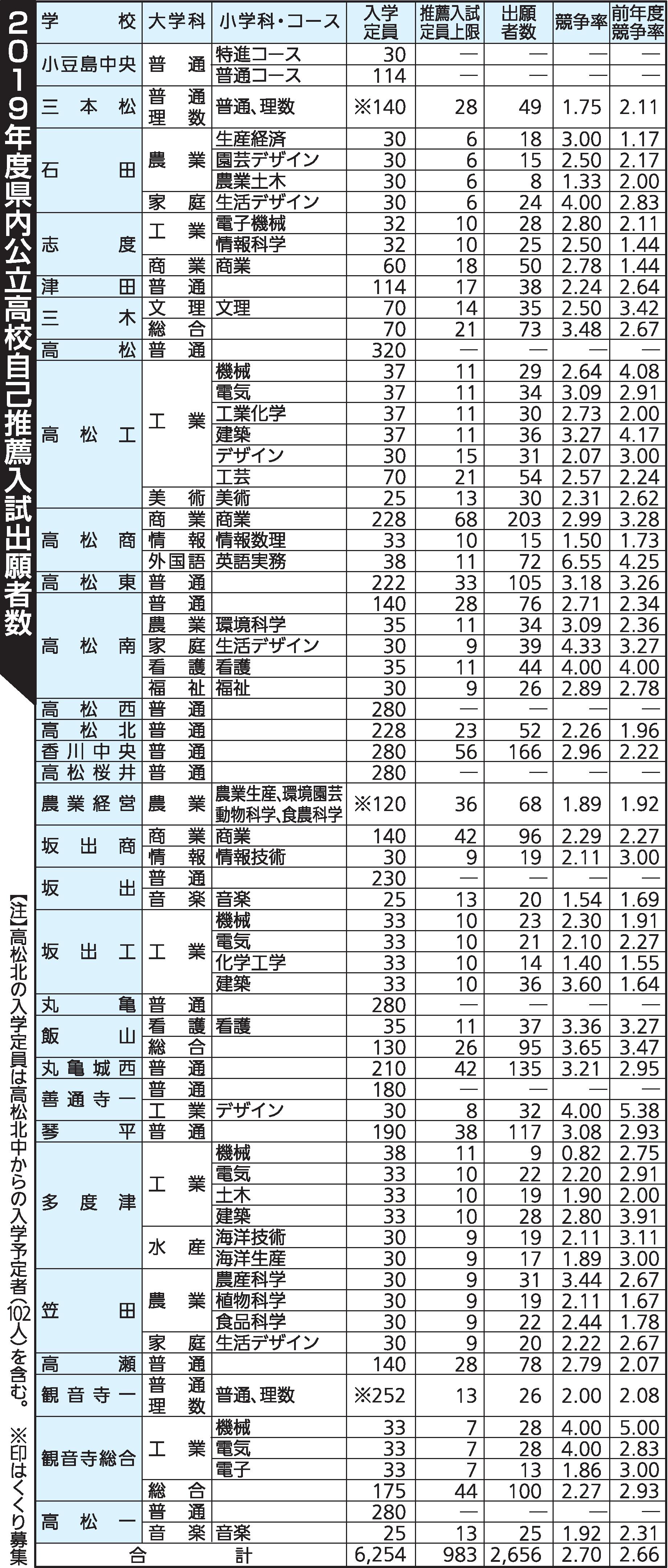 香川 県 教育 委員 会 高校 入試