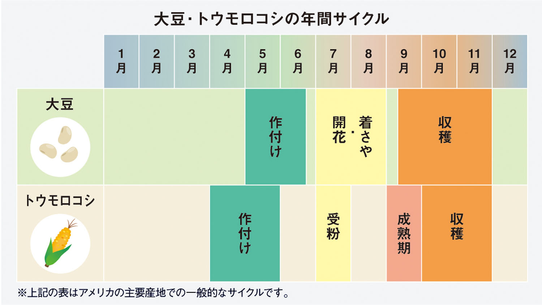 6d13e50fda また、例年、作付け面積が決まる2~4月ごろに安値をつけて6~7月ごろに高値をつけるという季節的な傾向もある。短期でもこうした波にうまく乗ることができれば、利益を  ...