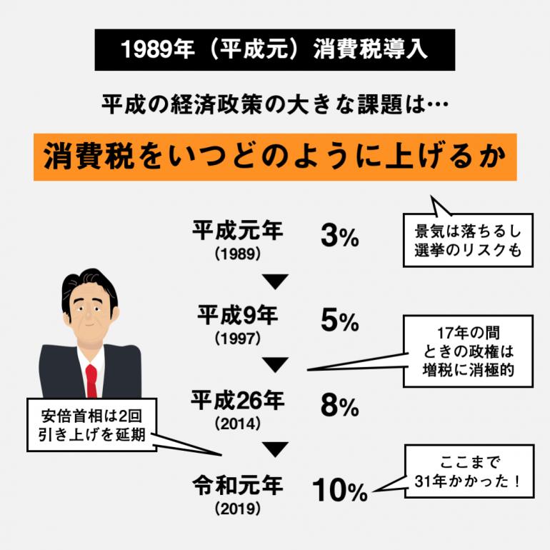 の 平成 に とき 消費 は 大臣 た 導入 実施 元 内閣 税 され 年 した を 総理