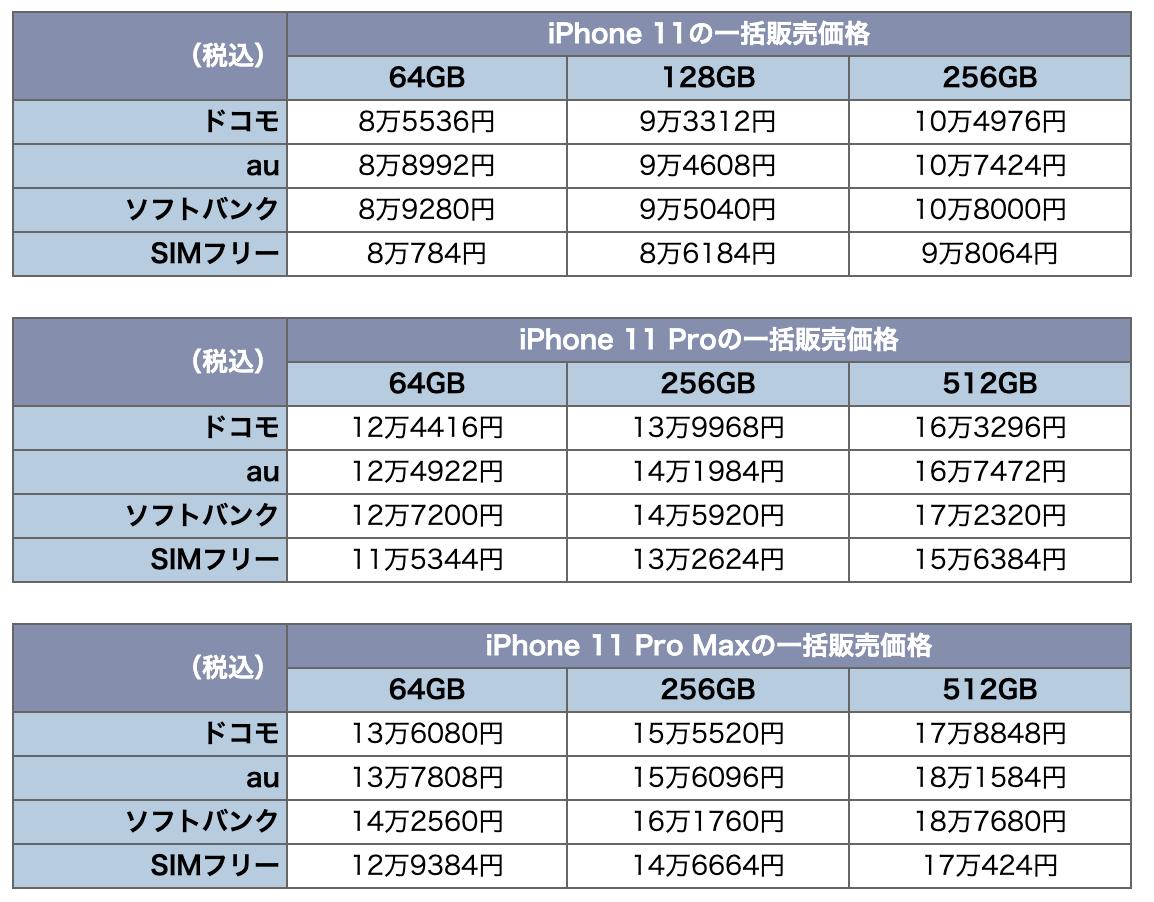 キャリアか Simフリーか Iphone 11の価格全掲載