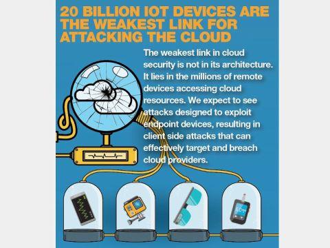 3e490d647b クラウドプラットフォームが堅牢なセキュリティを実装しても、IoTやエンドポイントのデバイスがそれを台無しにする恐れがある(出典:フォーティネット)
